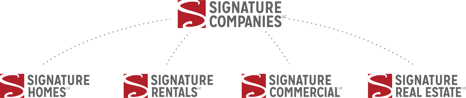 Signature Companies in Sioux Falls, SD